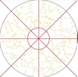 constellations design process